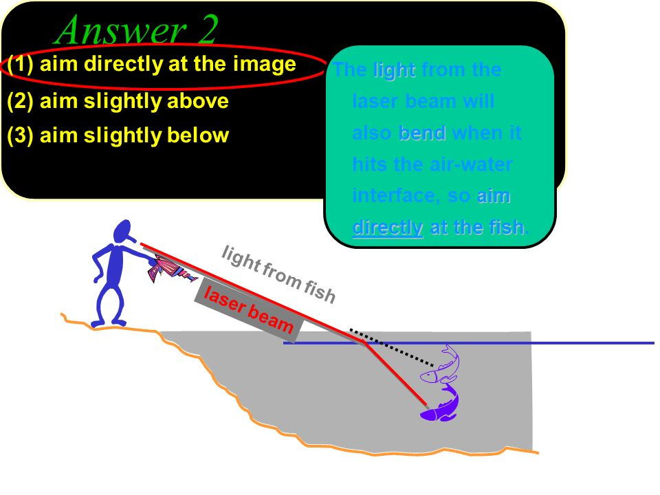 Answer 2 (1) aim directly at the image (2) aim slightly above