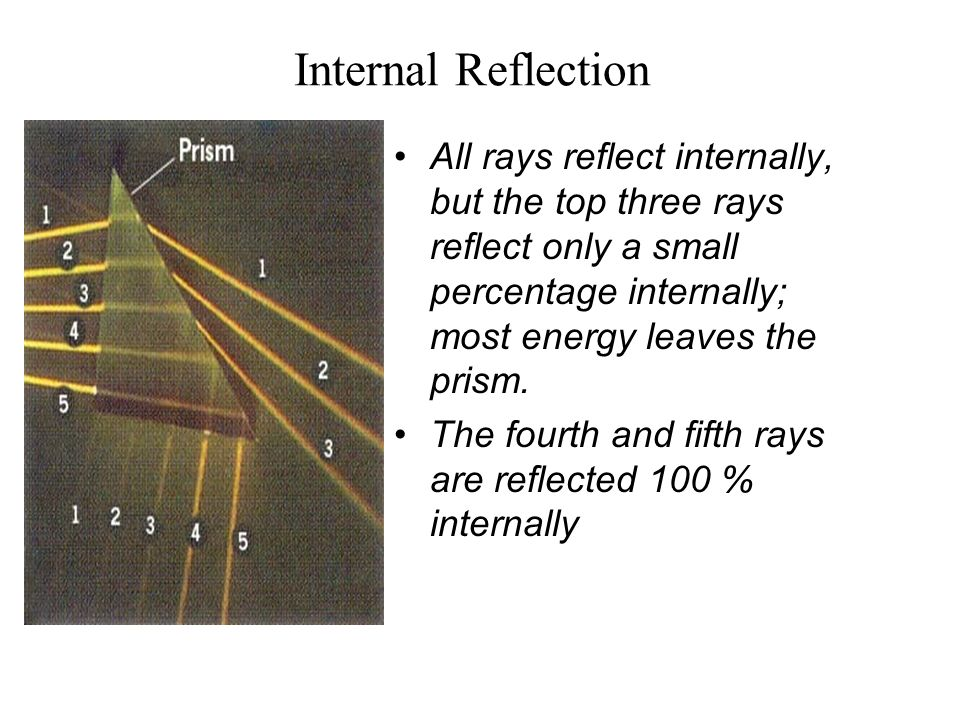 Internal Reflection All rays reflect internally, but the top three rays reflect only a small percentage internally; most energy leaves the prism.