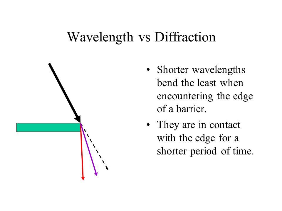 Wavelength vs Diffraction