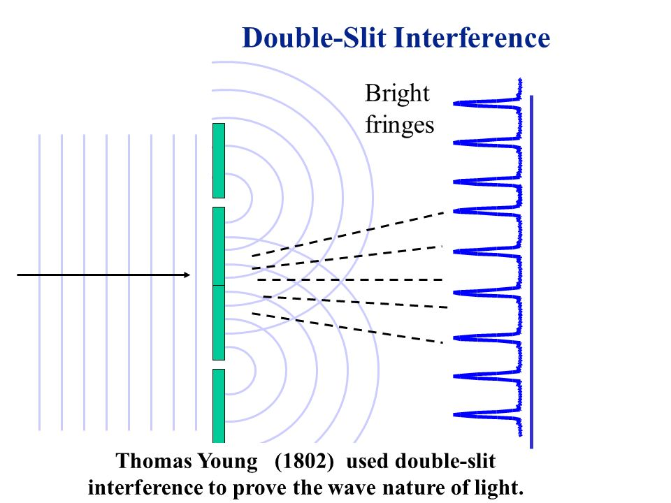 Double-Slit Interference