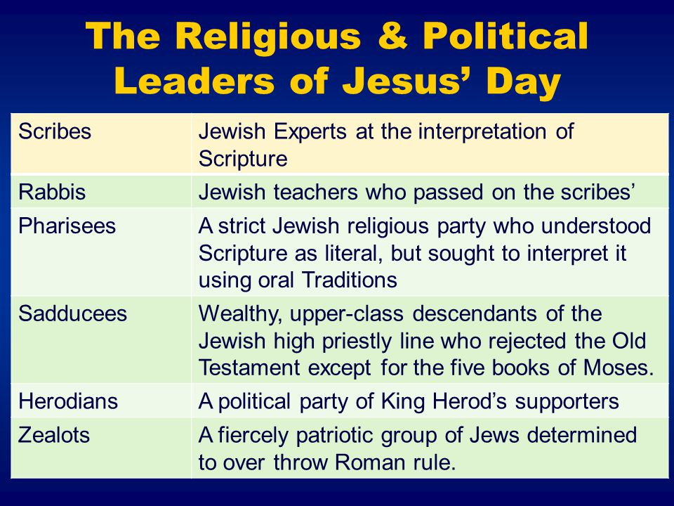 The Religious & Political Leaders of Jesus' Day