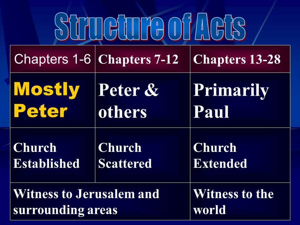 Mostly Peter Peter & others Primarily Paul Chapters 1-6 Chapters 7-12