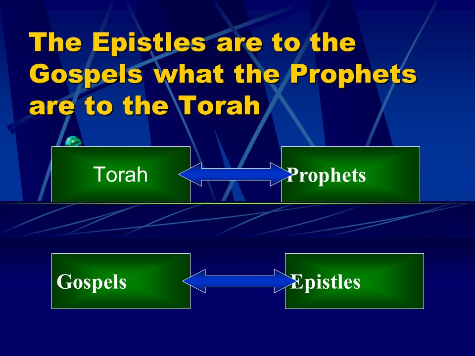 The Epistles are to the Gospels what the Prophets are to the Torah