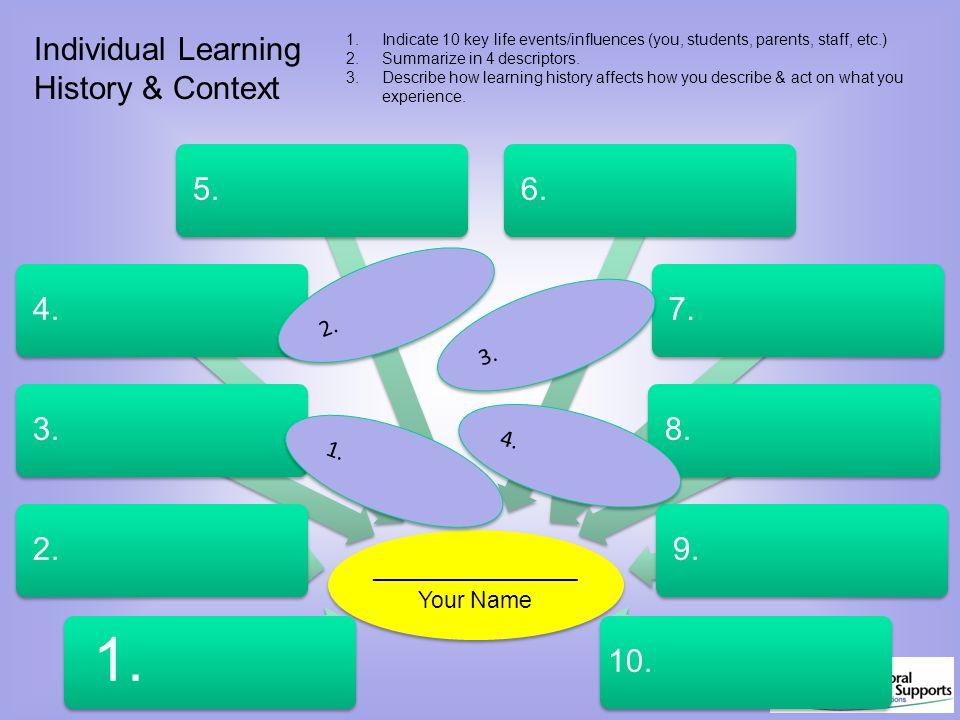 1. Individual Learning History & Context 5. 4. 3. 2. 6. 7. 8. 9. 10.