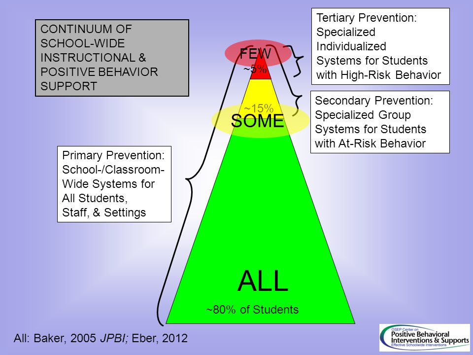 ALL SOME FEW Tertiary Prevention: Specialized CONTINUUM OF