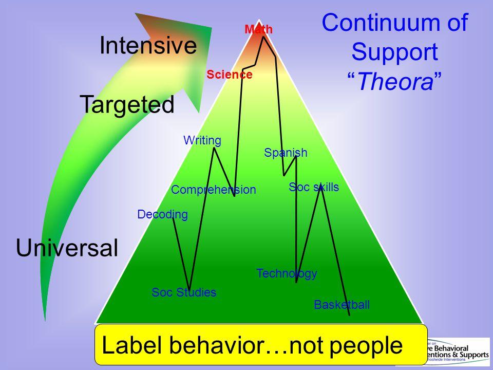 Label behavior…not people
