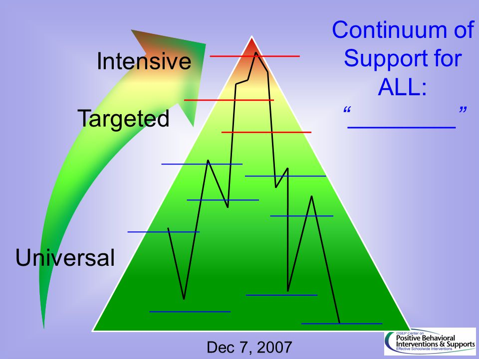 Continuum of Support for ALL: