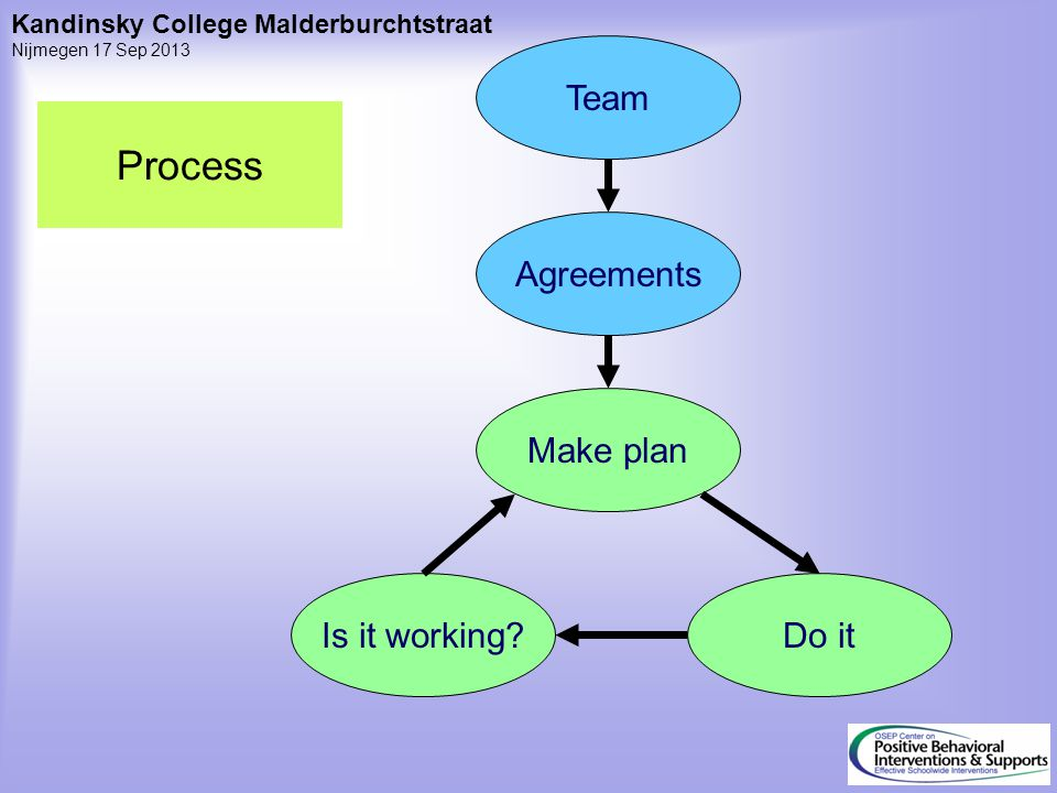 Process Team Agreements Make plan Is it working Do it