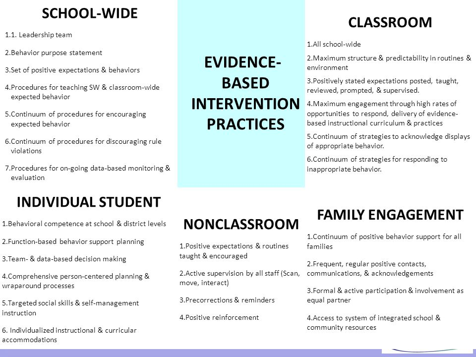 EVIDENCE- BASED INTERVENTION PRACTICES