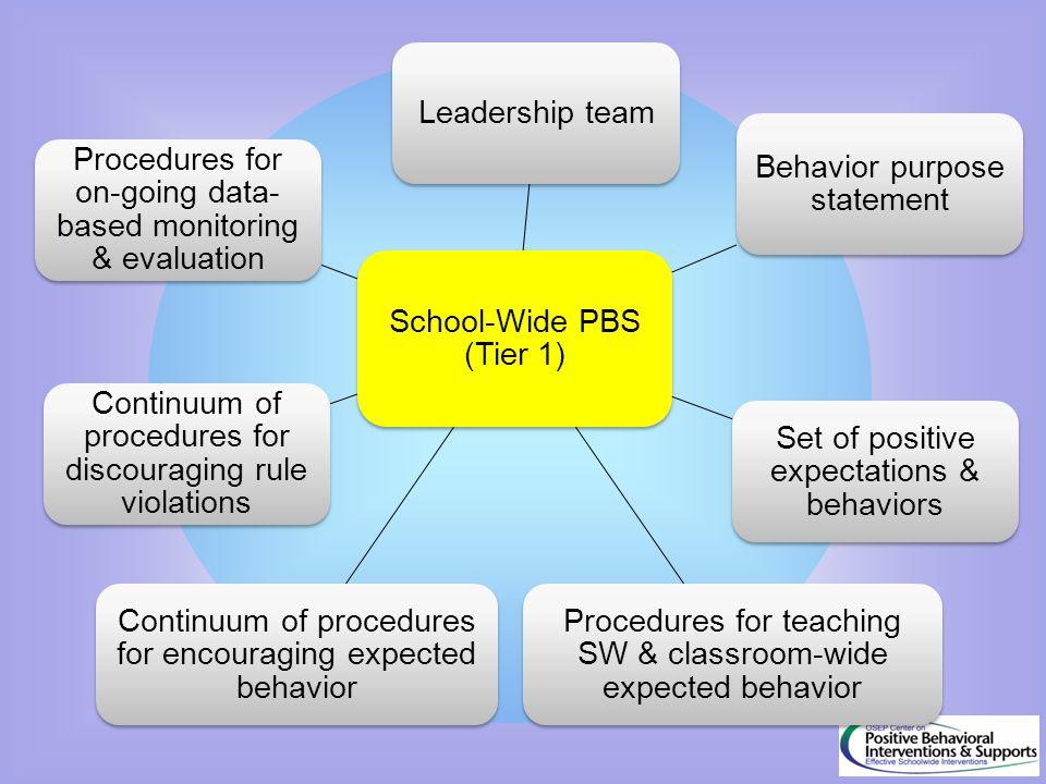 School-Wide PBS (Tier 1) Leadership team