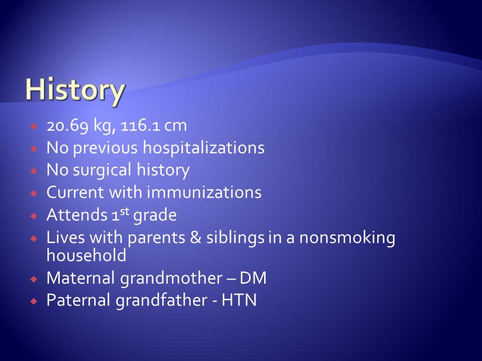 History 20.69 kg, 116.1 cm No previous hospitalizations