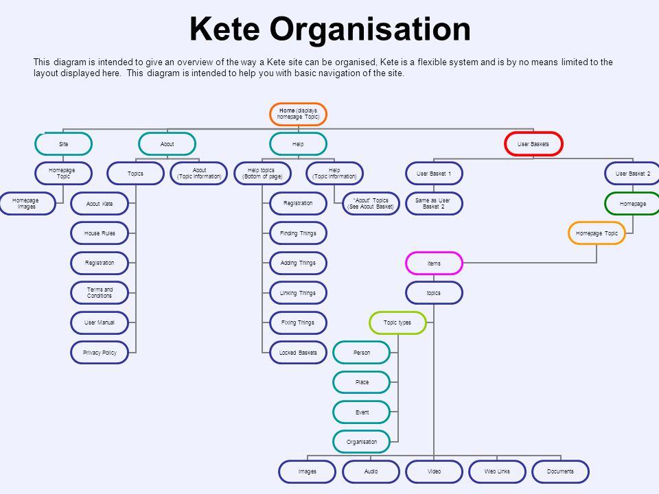 Kete Organisation