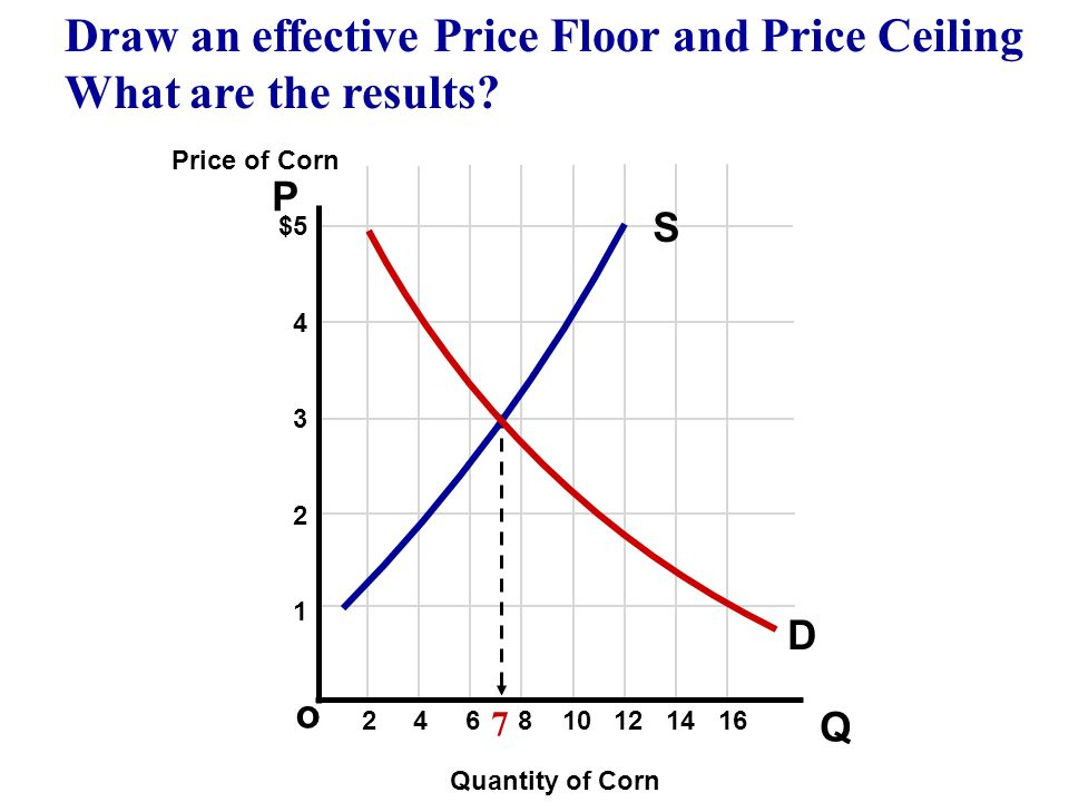 Draw an effective Price Floor and Price Ceiling What are the results