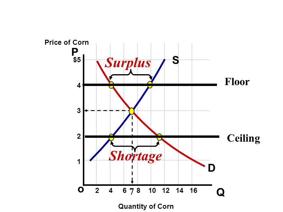 Surplus Shortage P S Floor Ceiling D o Q 7 Price of Corn $5 4 3 2 1