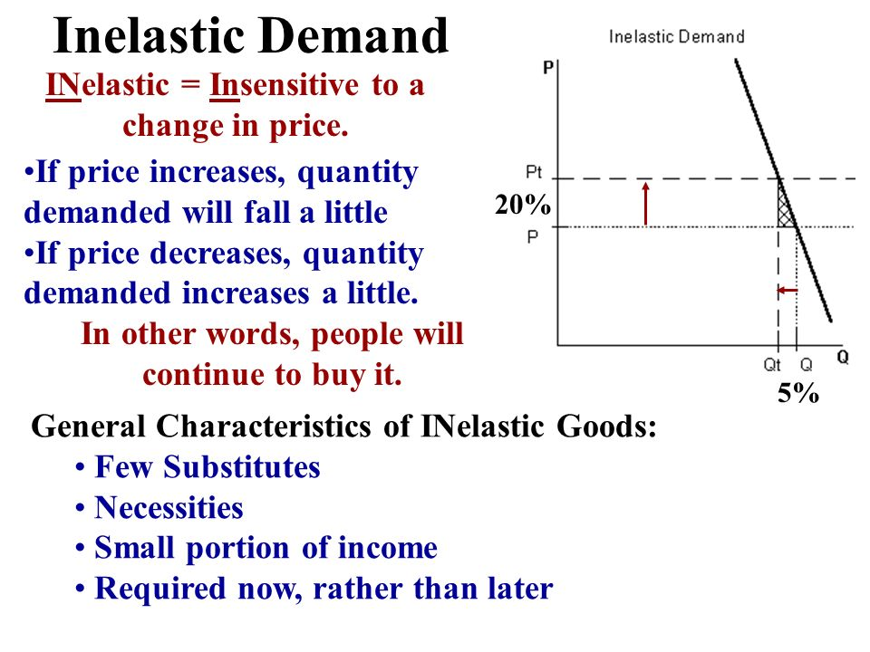 Inelastic Demand INelastic = Insensitive to a change in price.