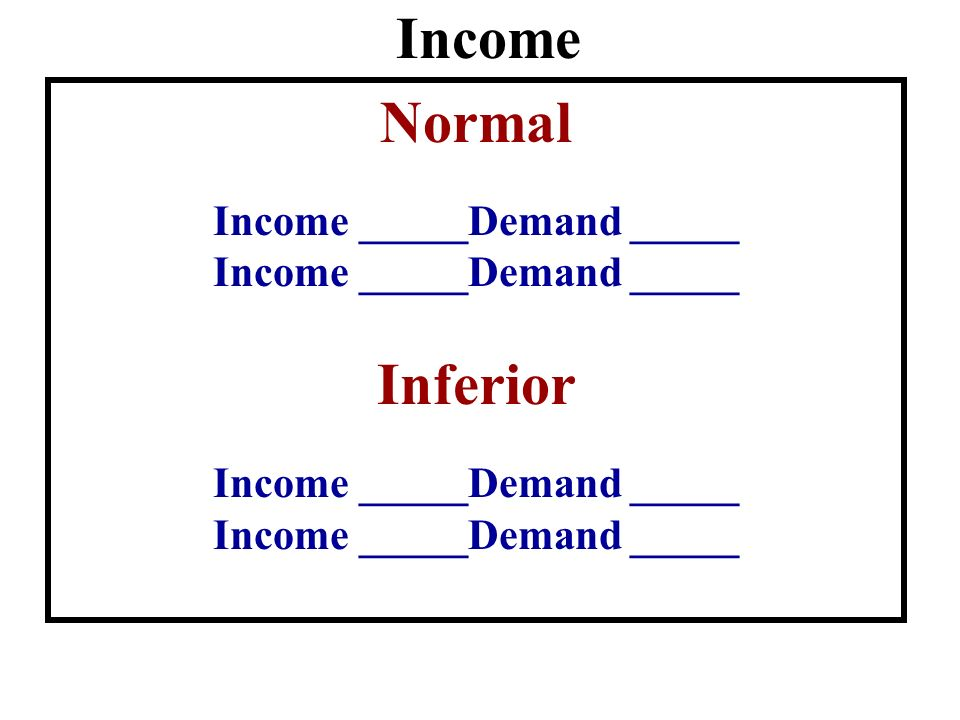 Income _____Demand _____