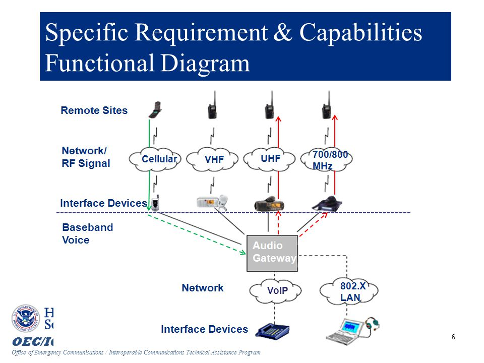 Specific Requirement & Capabilities Functional Diagram