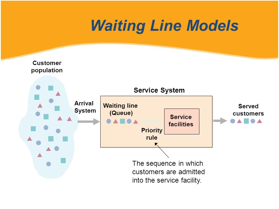 Waiting Line Models Service System