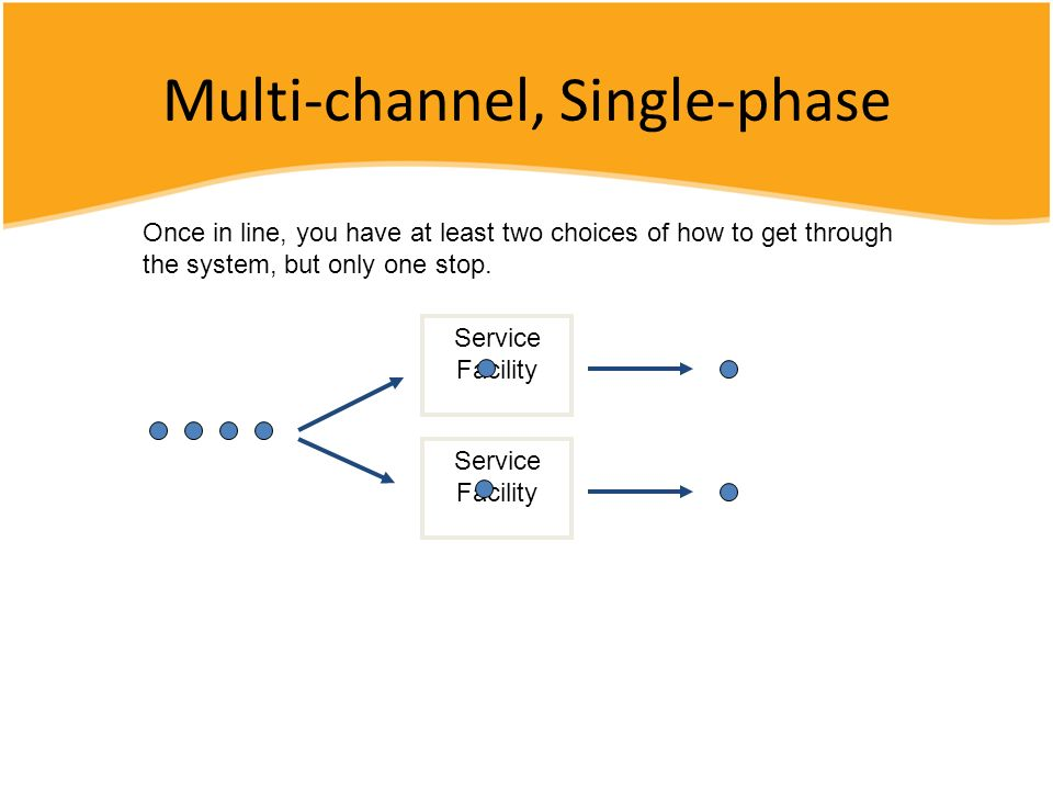 Multi-channel, Single-phase