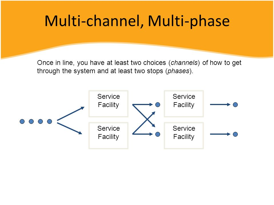 Multi-channel, Multi-phase