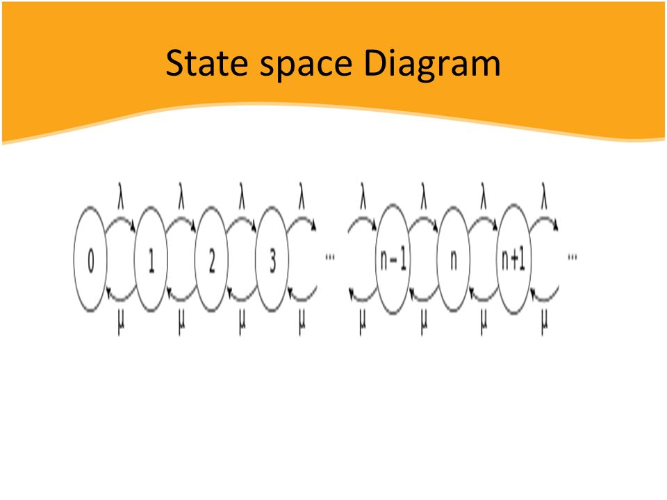 State space Diagram