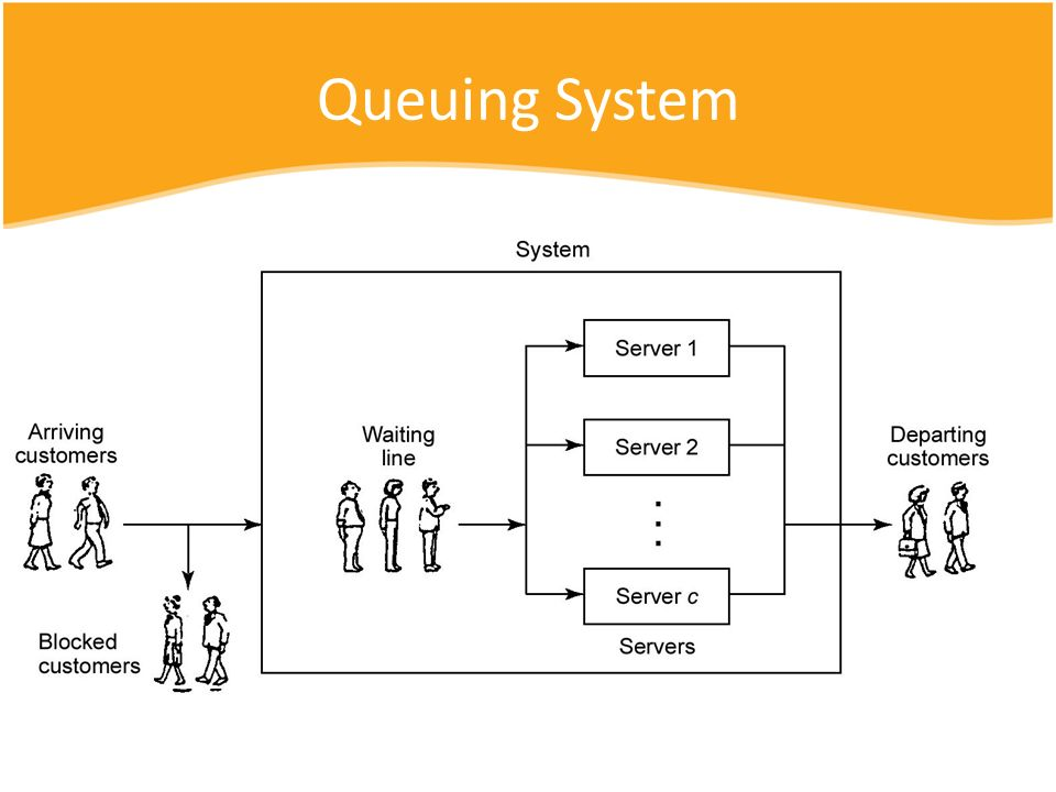 Queuing System