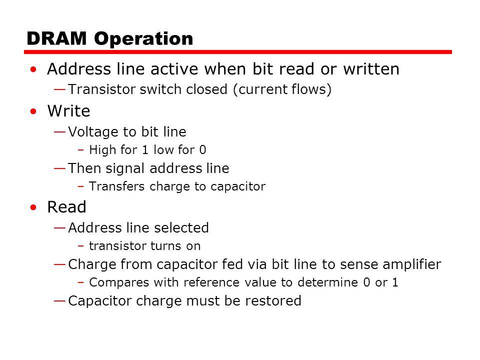 DRAM Operation Address line active when bit read or written Write Read