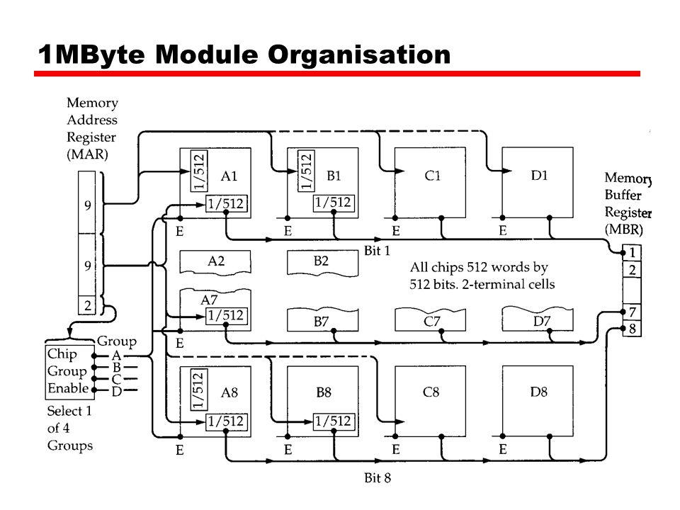 1MByte Module Organisation