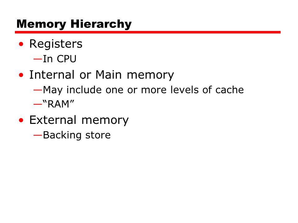 Internal or Main memory