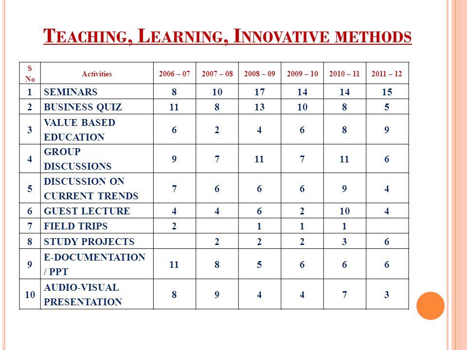 Teaching, Learning, Innovative methods