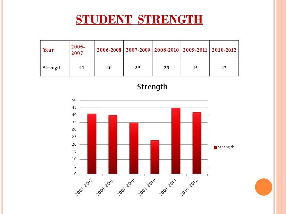 STUDENT STRENGTH Year 2005-2007 2006-2008 2007-2009 2008-2010