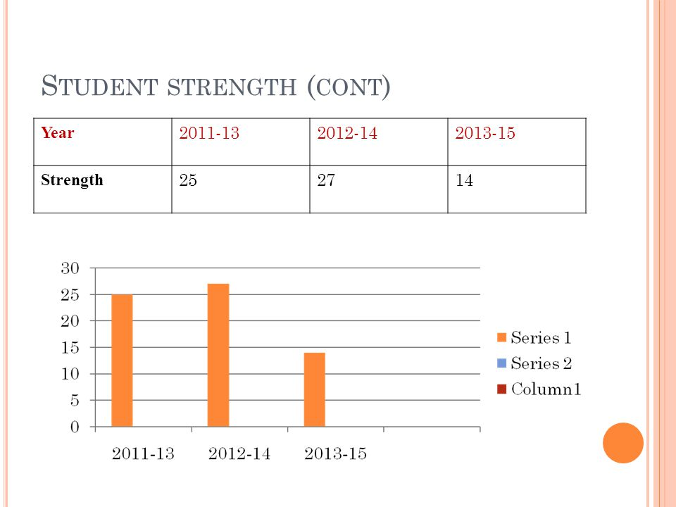 Student strength (cont)