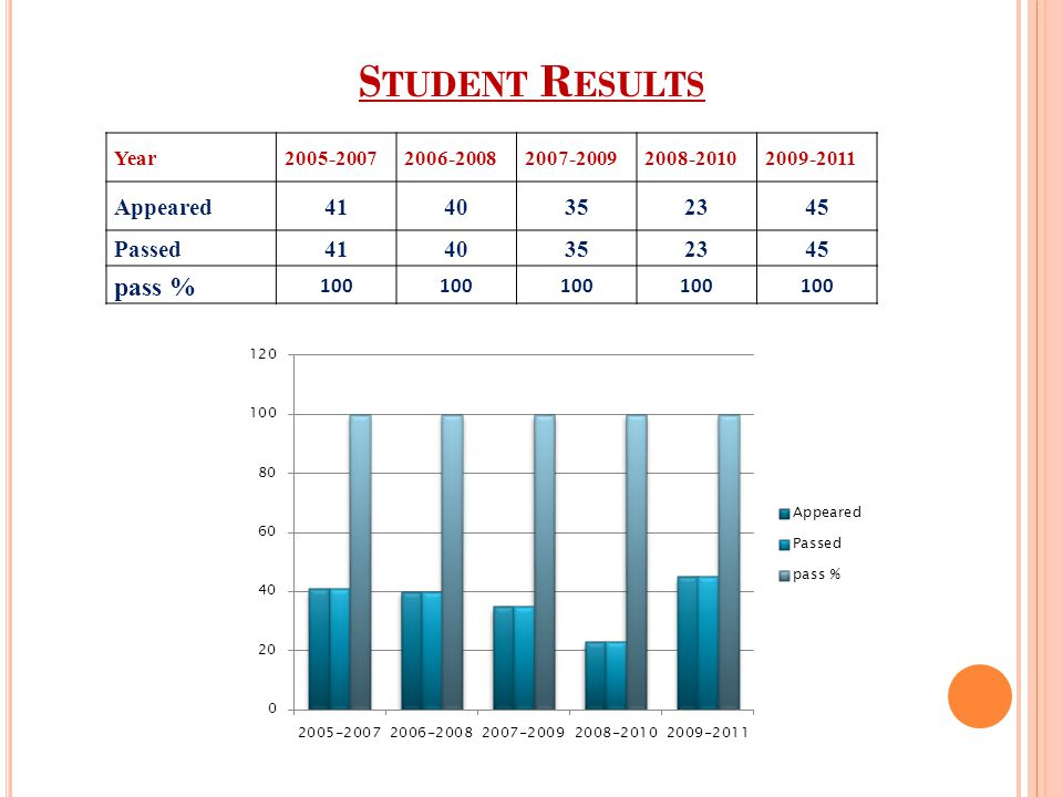 Student Results pass % Appeared 41 40 35 23 45 Passed Year 2005-2007