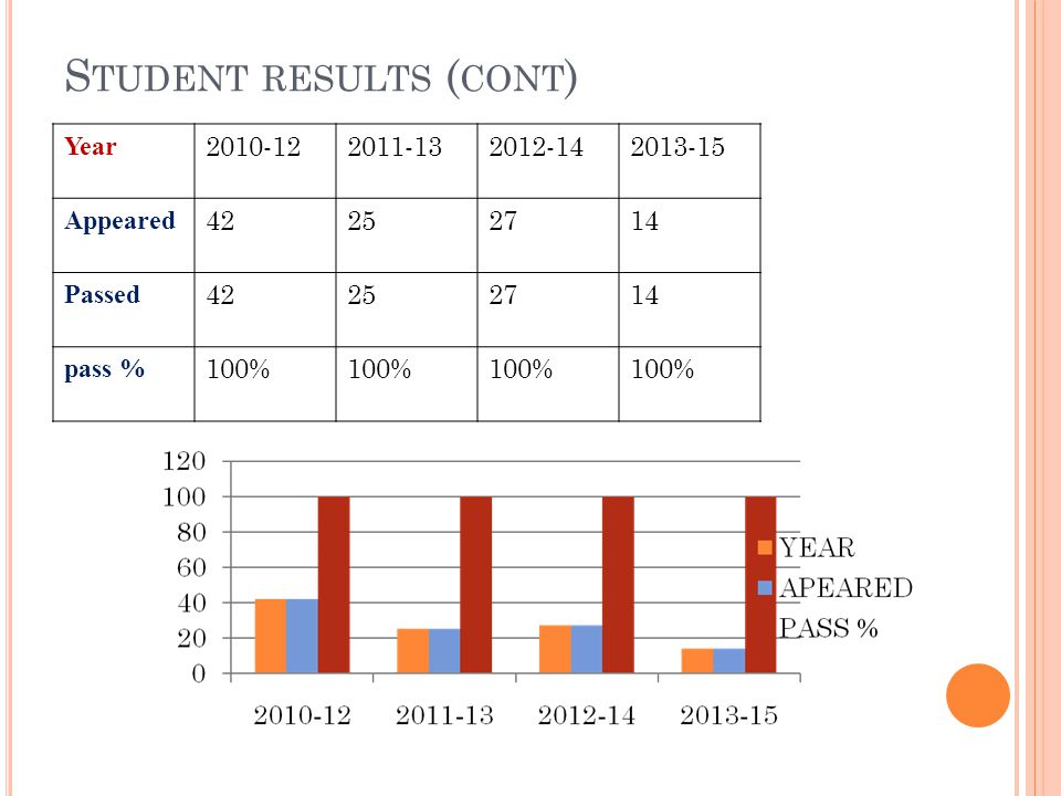 Student results (cont)