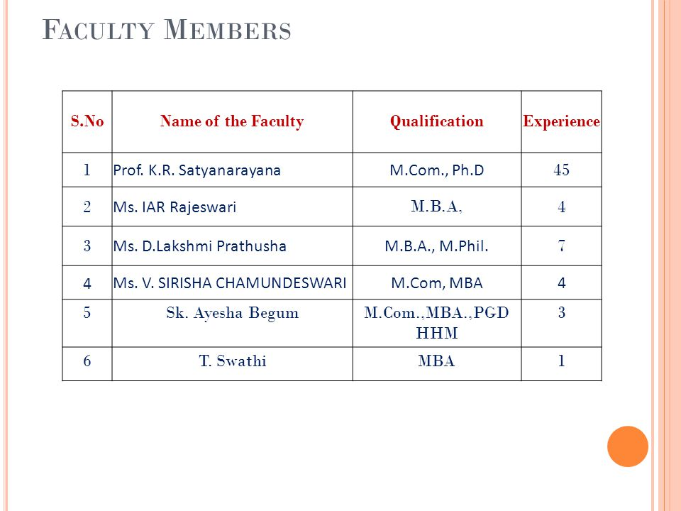 Faculty Members S.No Name of the Faculty Qualification Experience 1