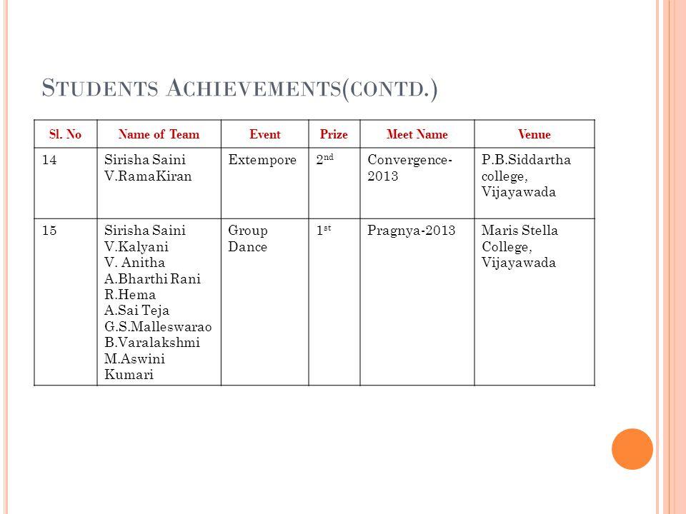 Students Achievements(contd.)