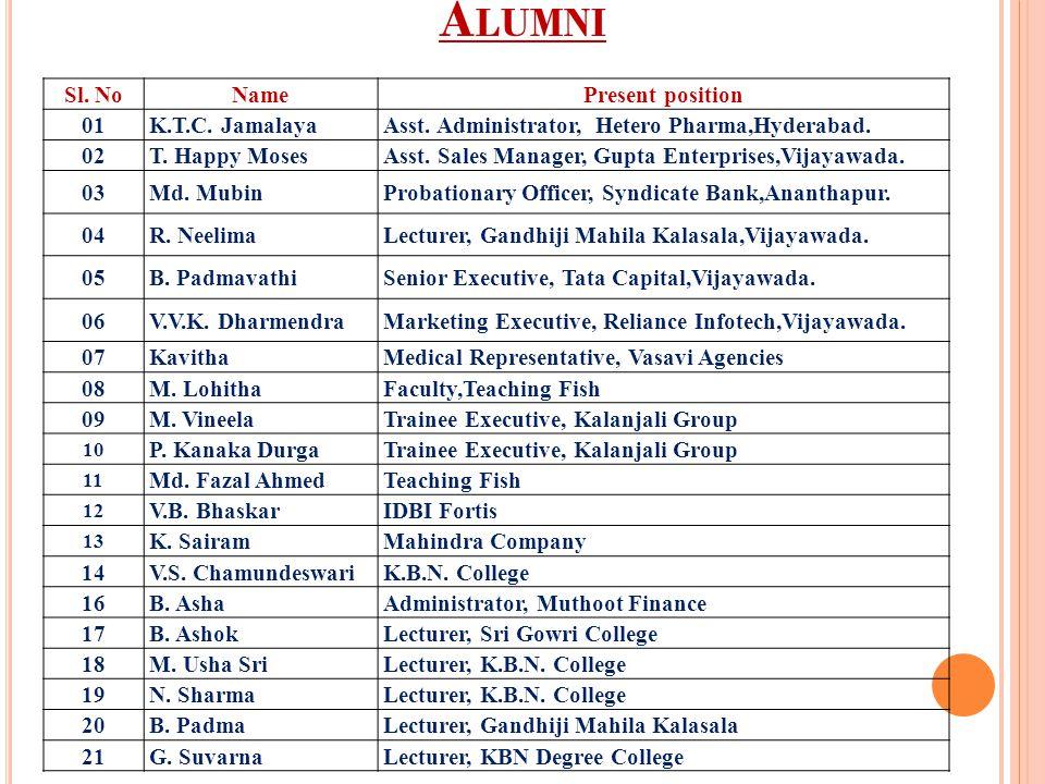 Alumni Sl. No Name Present position 01 K.T.C. Jamalaya
