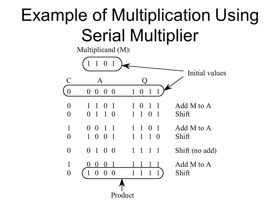 Example of Multiplication Using Serial Multiplier