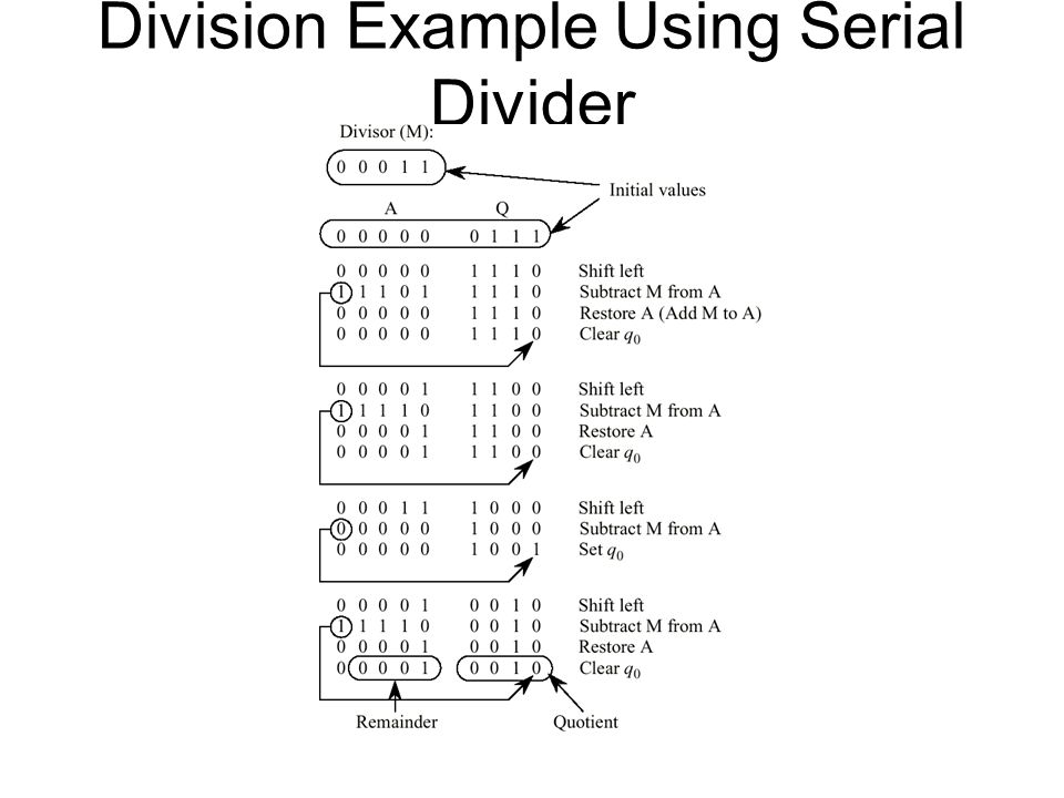 Division Example Using Serial Divider