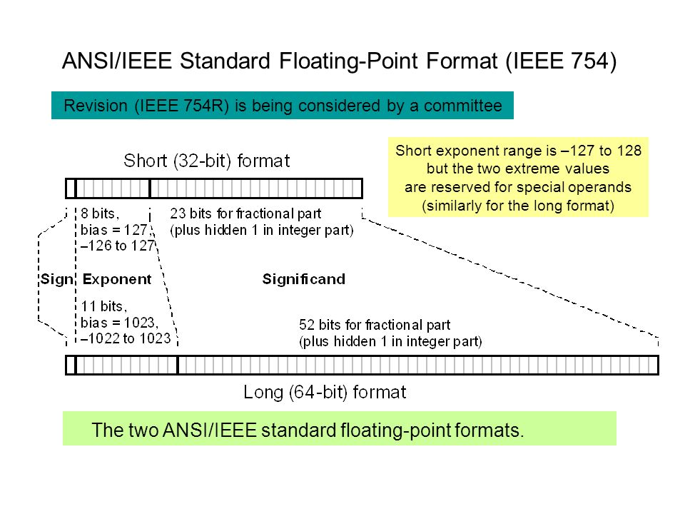 ANSI/IEEE Standard Floating-Point Format (IEEE 754)