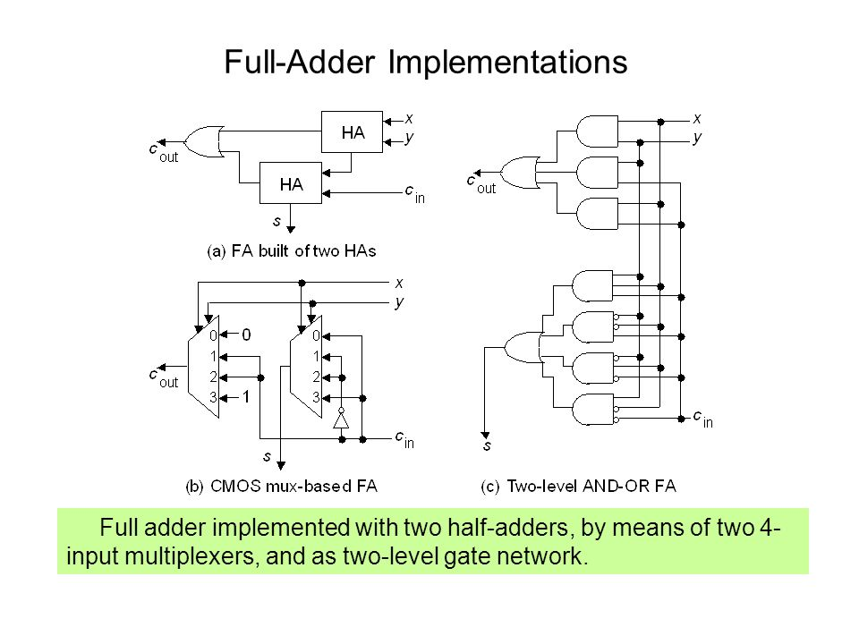 Full-Adder Implementations