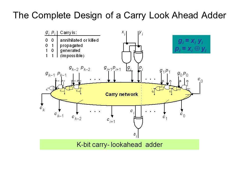 The Complete Design of a Carry Look Ahead Adder