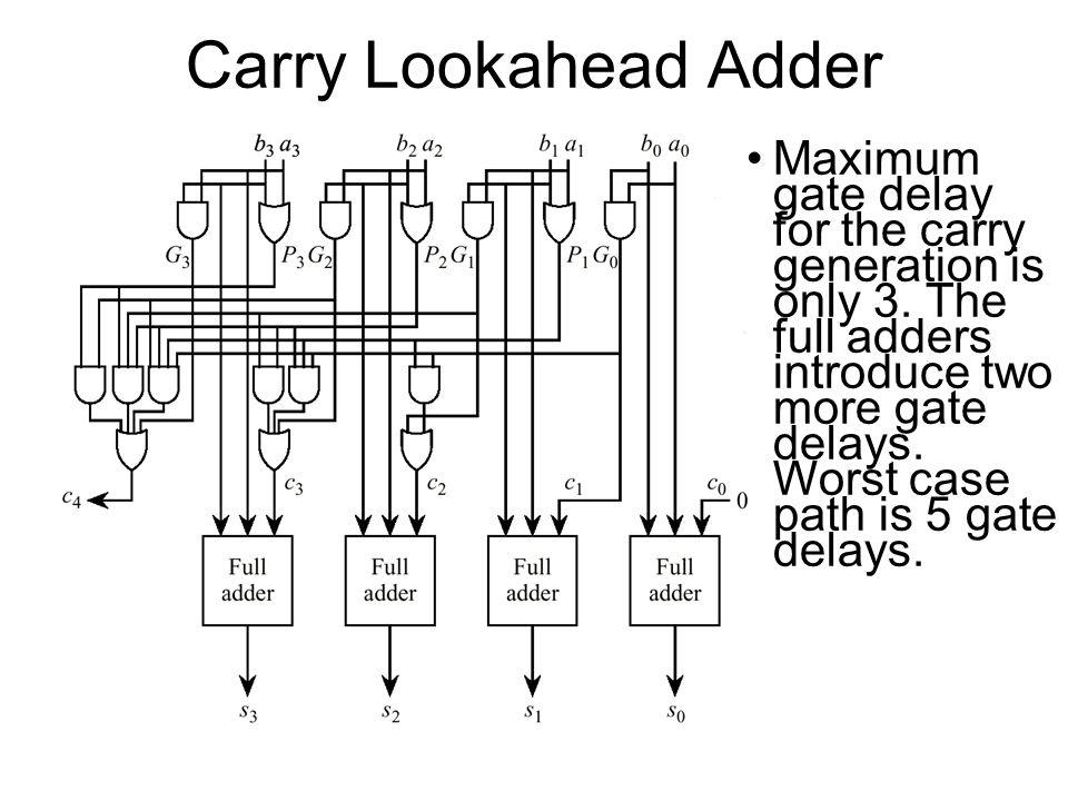 Carry Lookahead Adder