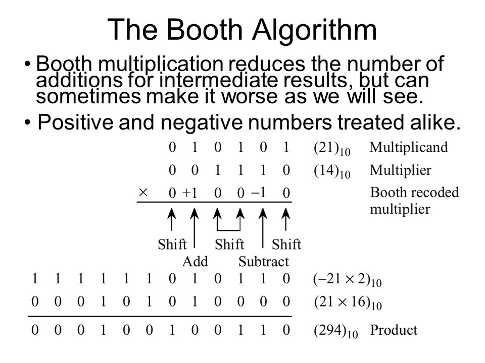 The Booth Algorithm