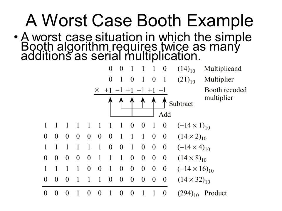 A Worst Case Booth Example