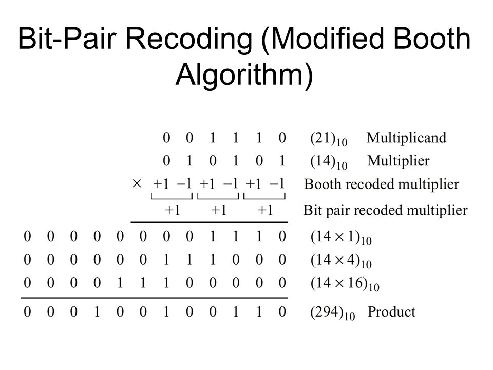 Bit-Pair Recoding (Modified Booth Algorithm)