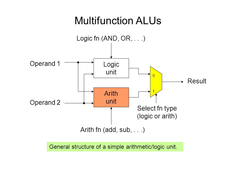 Multifunction ALUs Logic fn (AND, OR, . . .) Operand 1 Logic unit