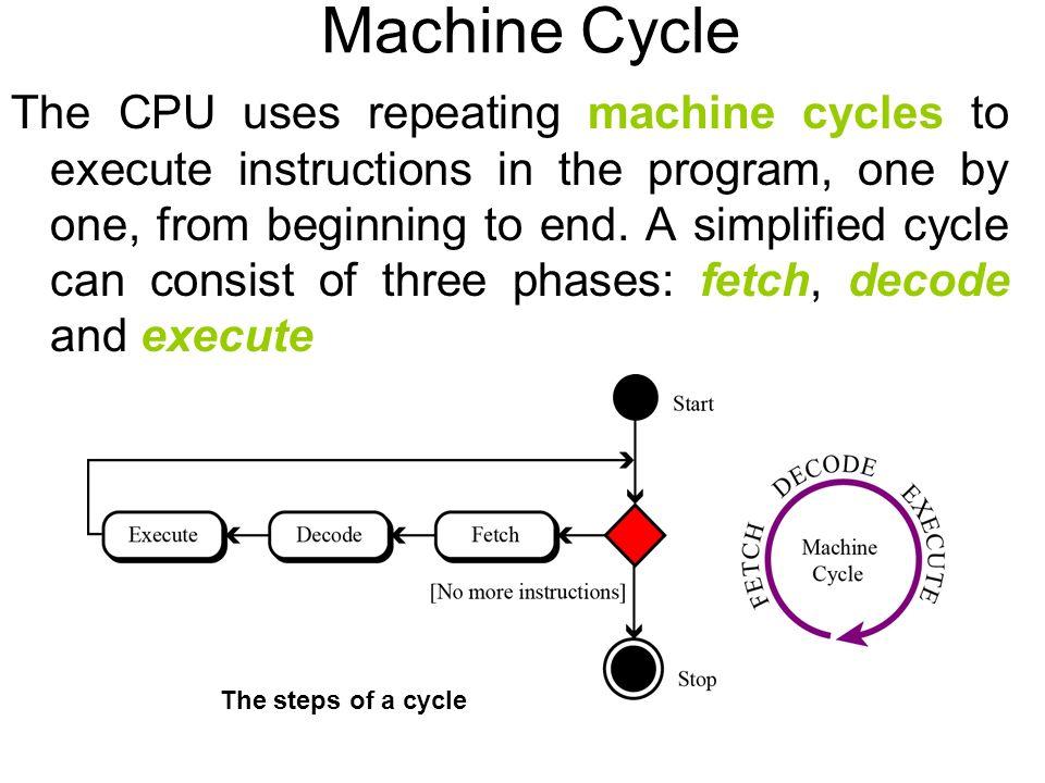 Machine Cycle