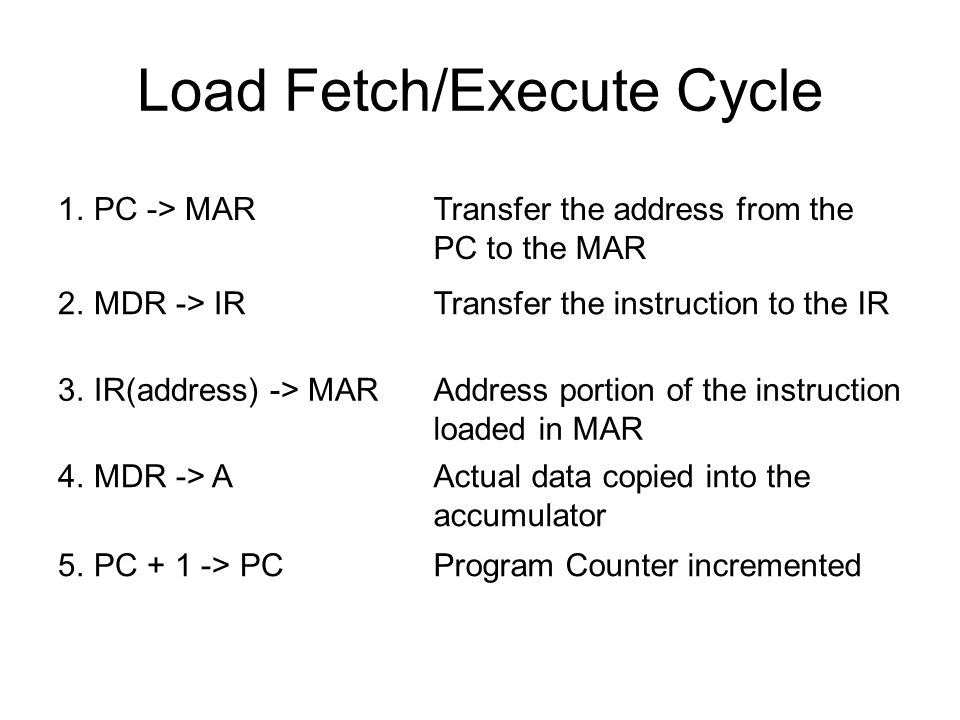 Load Fetch/Execute Cycle