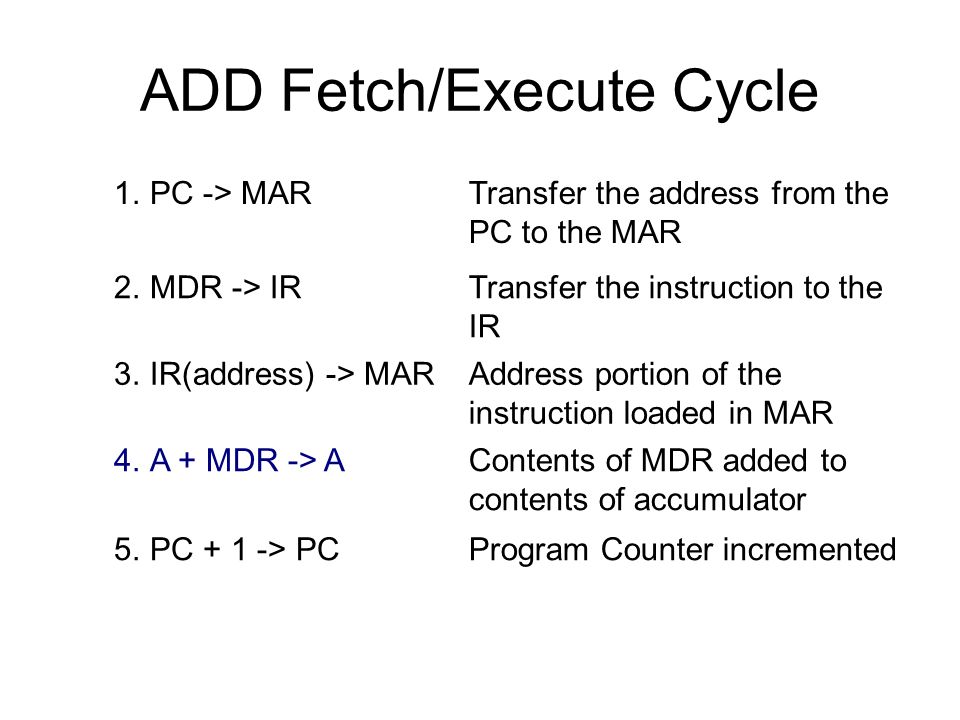 ADD Fetch/Execute Cycle